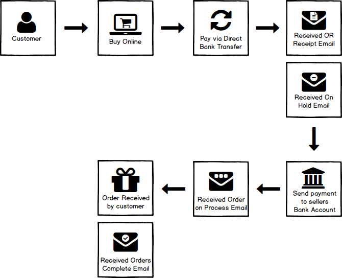eCommerce Process Flow based from Woocommerce - High6